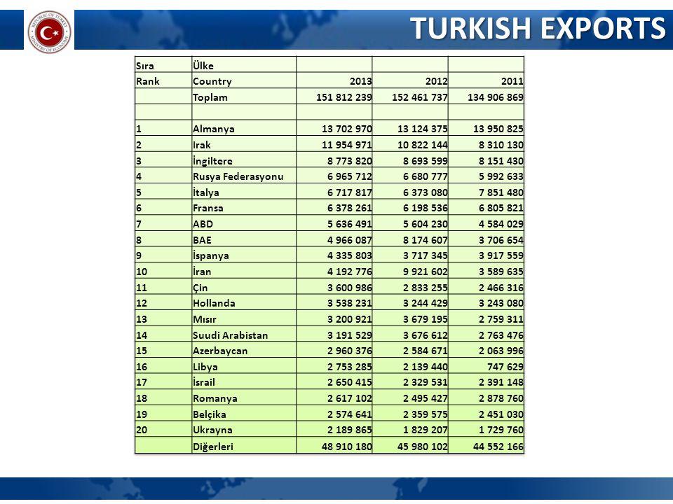 TURKISH EXPORTS Sıra Ülke Rank Country 2013 2012 2011 Toplam
