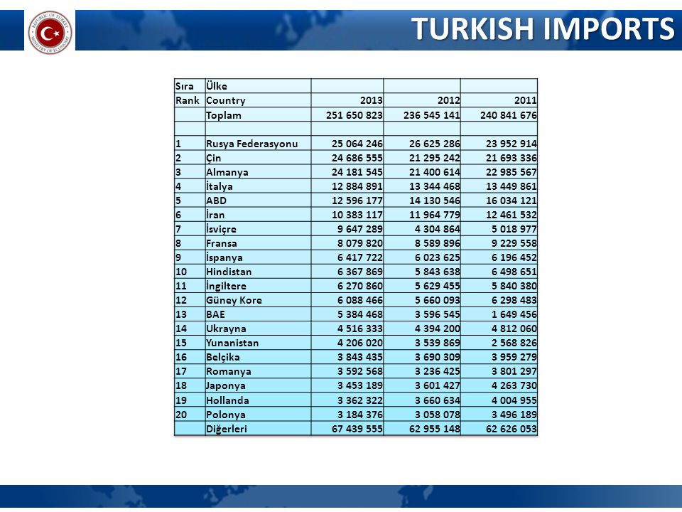 TURKISH IMPORTS Sıra Ülke Rank Country 2013 2012 2011 Toplam