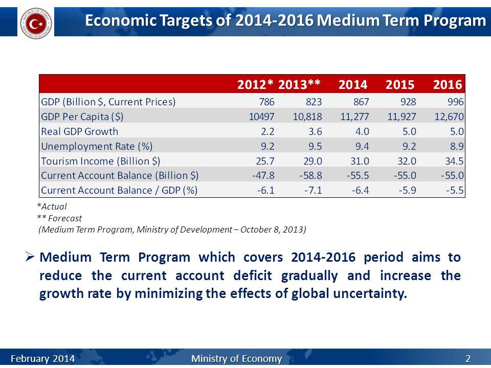 Economic Targets of 2014-2016 Medium Term Program