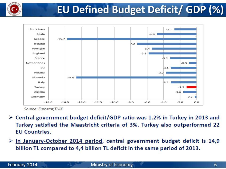 EU Defined Budget Deficit/ GDP (%)