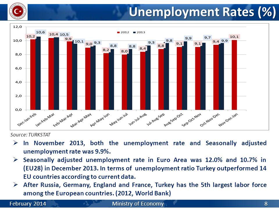 Unemployment Rates (%)