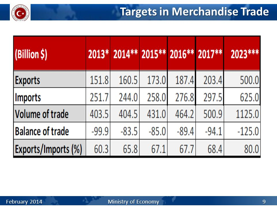 Targets in Merchandise Trade