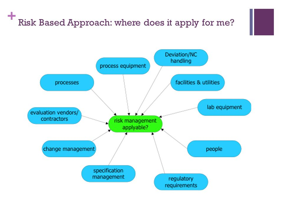 Risk Based Approach: where does it apply for me