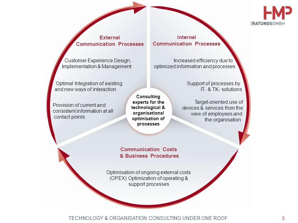 Communication Processes Communication Processes