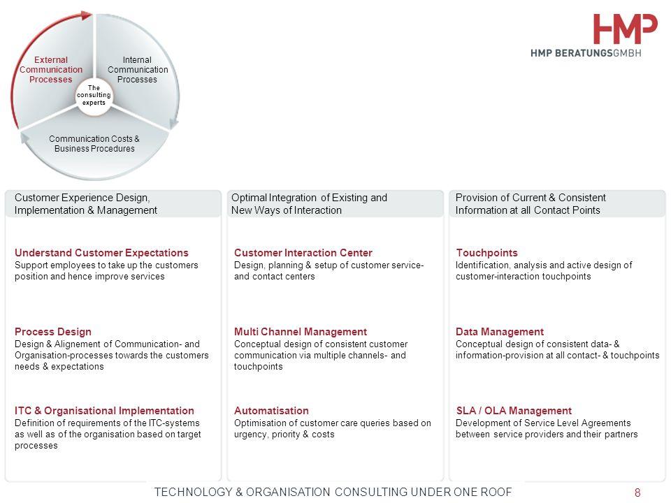External Communication Processes