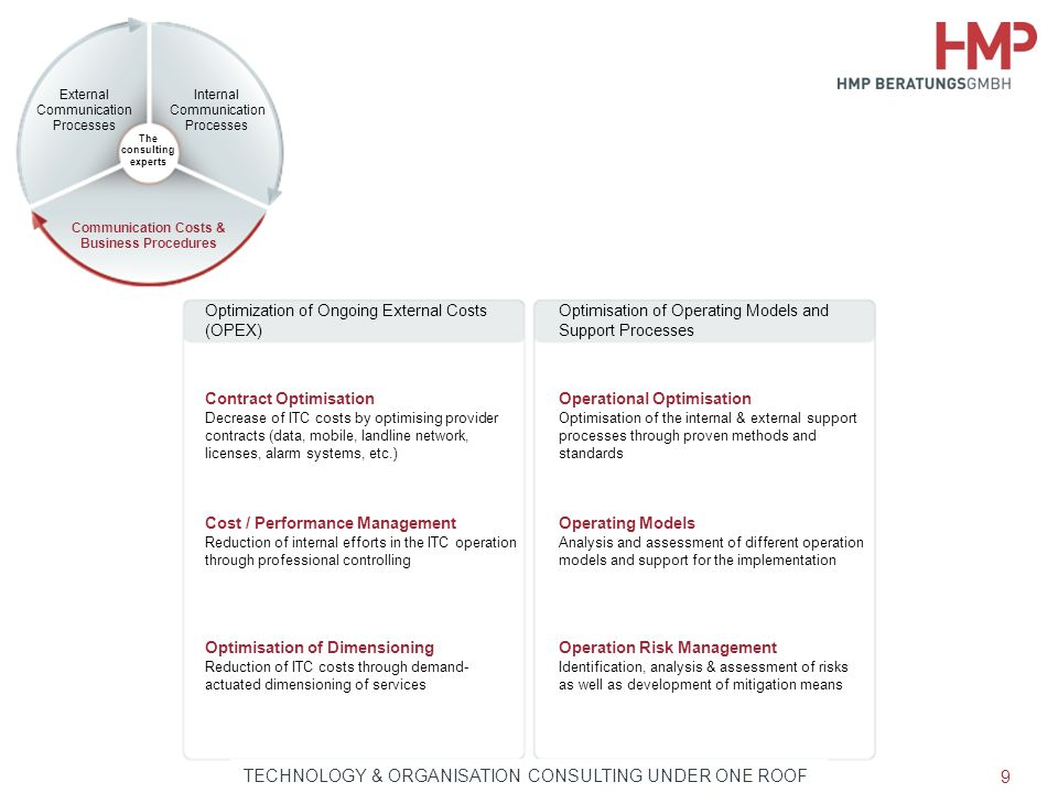 Communication Costs & Business Procedures