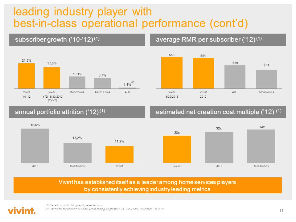leading industry player with best-in-class operational performance (cont'd)