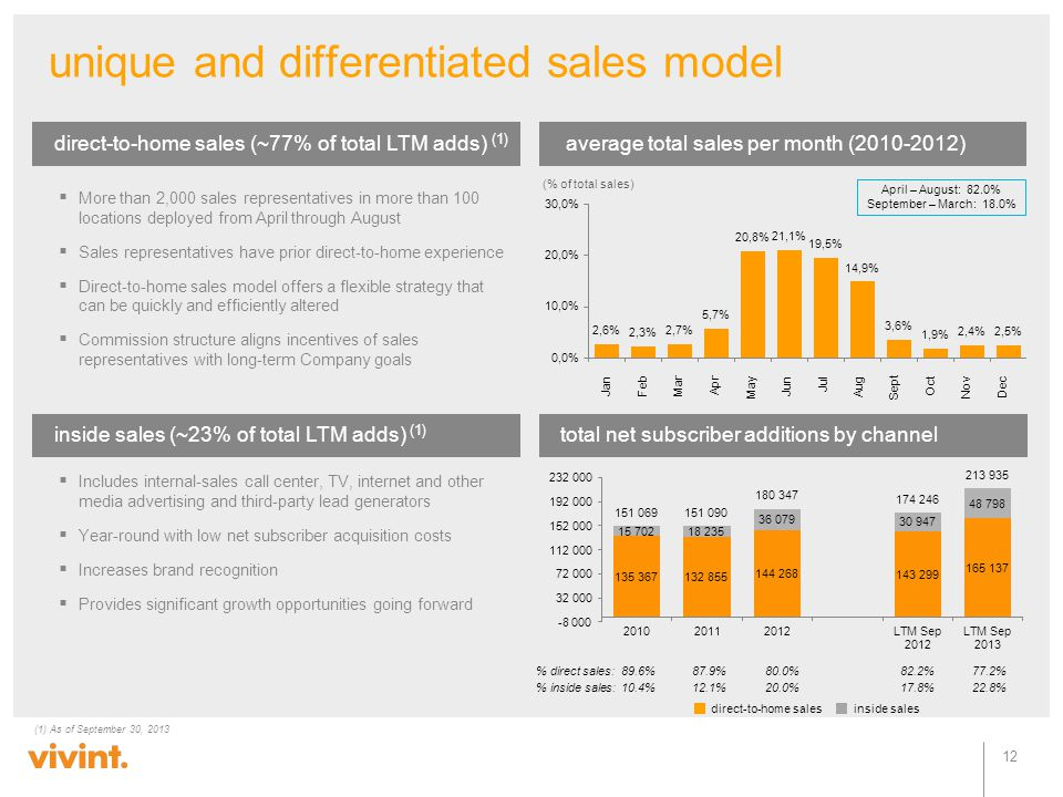 unique and differentiated sales model