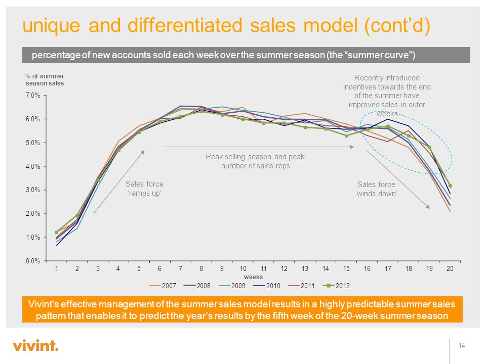 unique and differentiated sales model (cont'd)