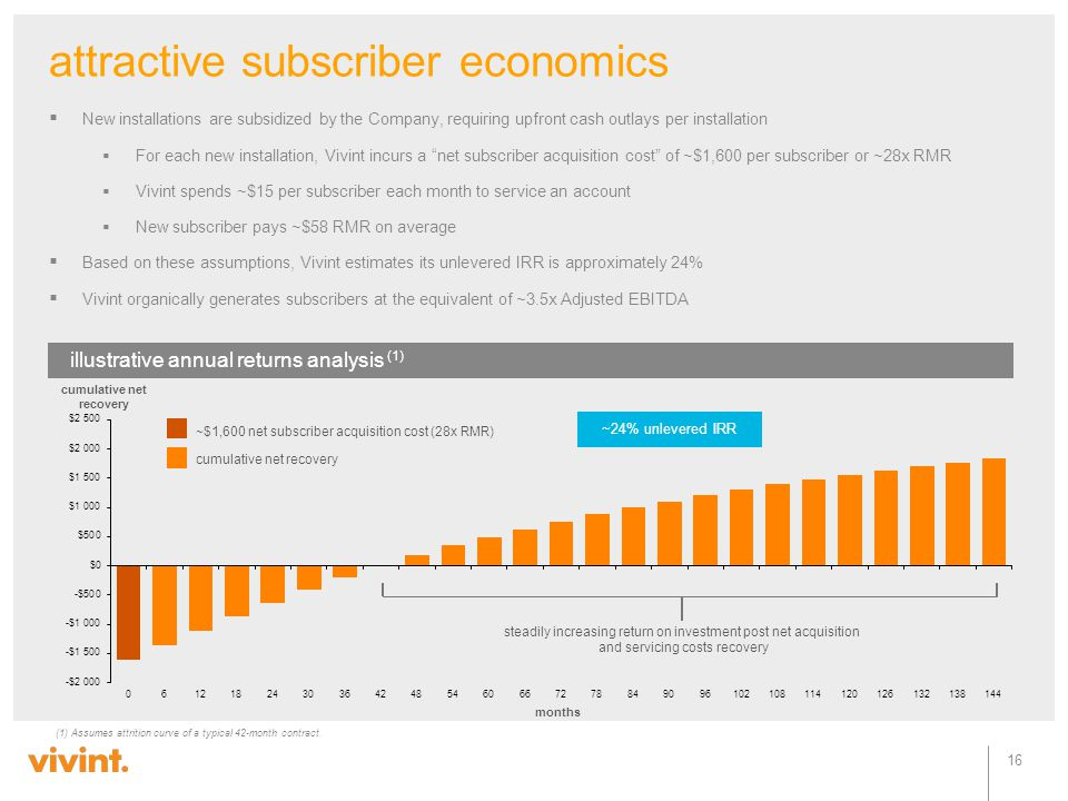 attractive subscriber economics