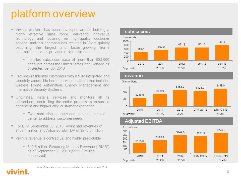 platform overview subscribers revenue Adjusted EBITDA