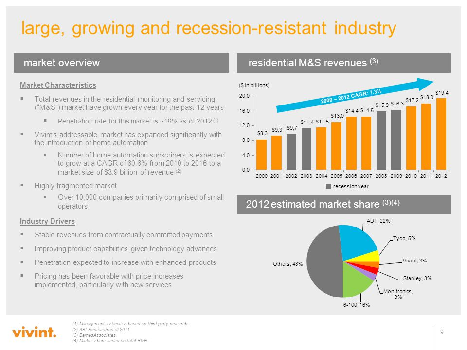 large, growing and recession-resistant industry