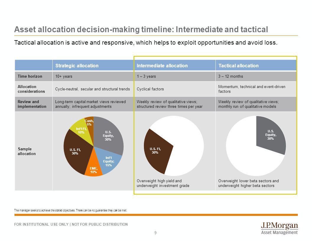 Beyond strategic asset allocation