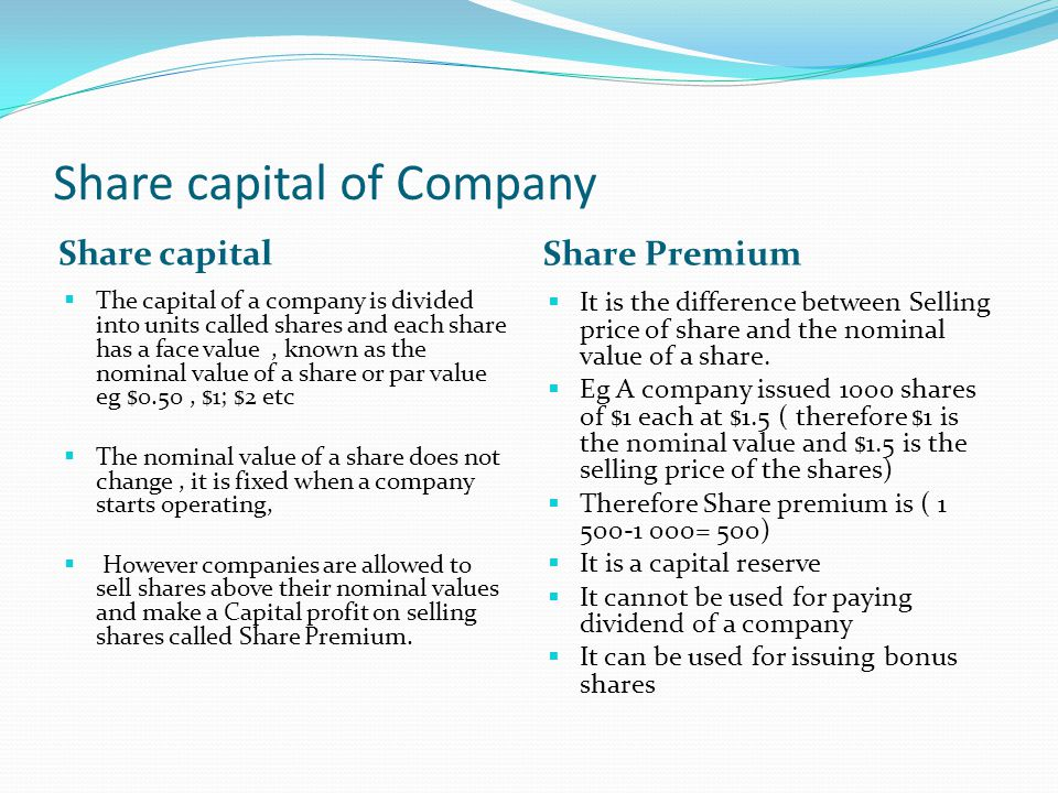 Share capital of Company