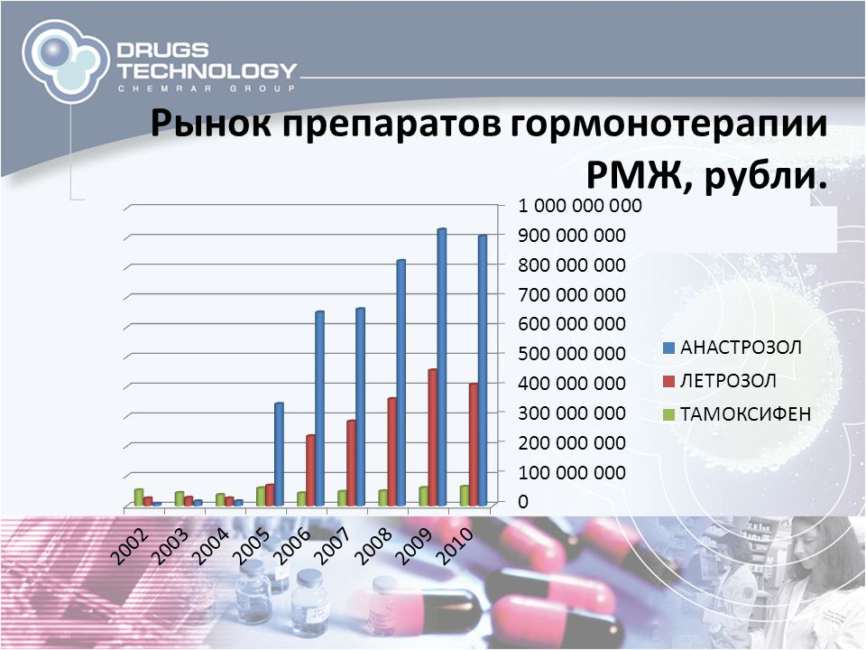 Рынок препаратов гормонотерапии РМЖ, рубли.