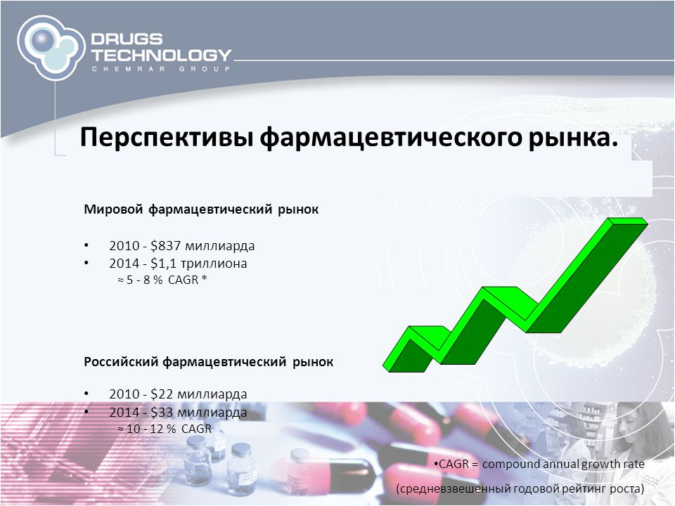 Перспективы фармацевтического рынка.