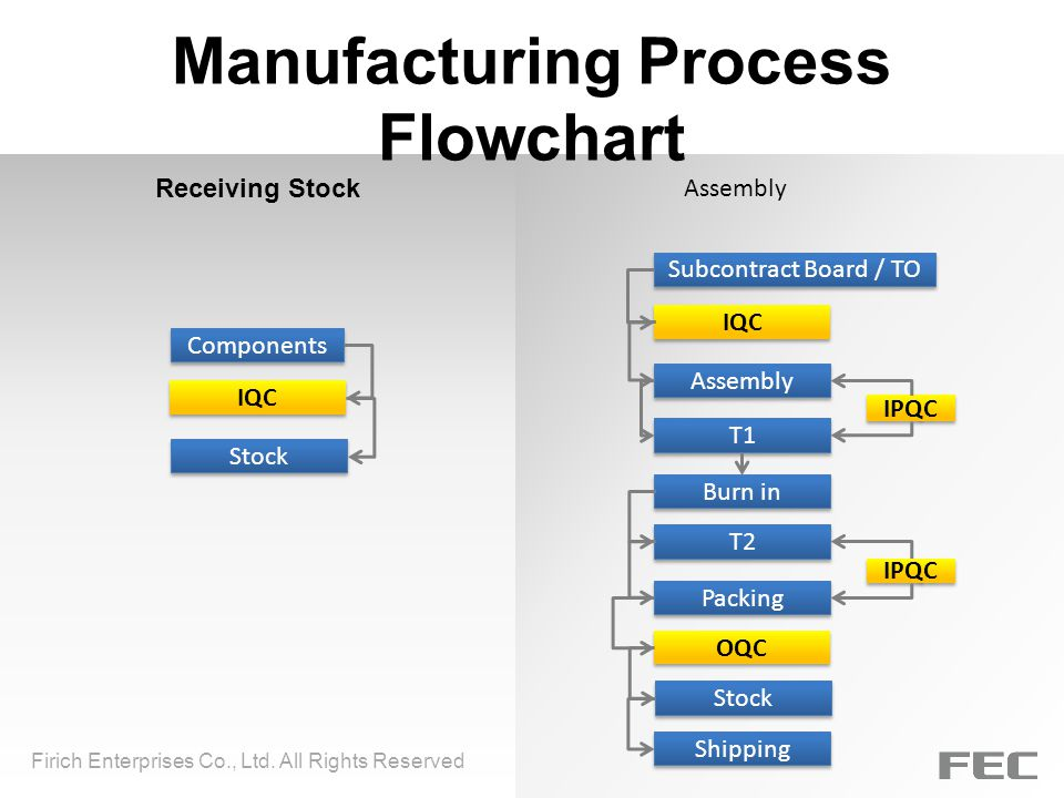 Manufacturing Process Flowchart