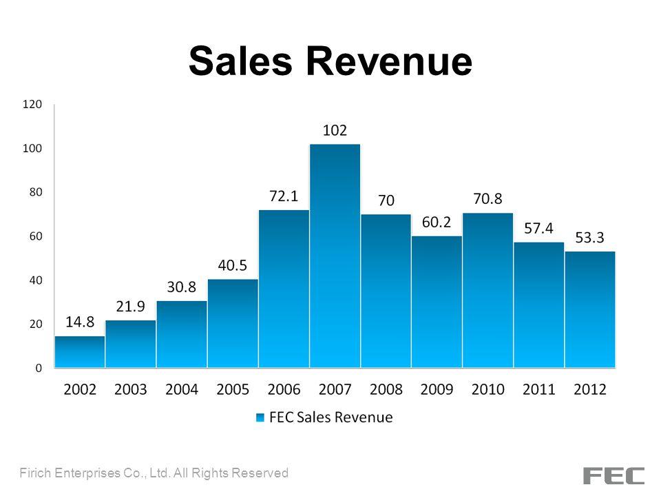 Sales Revenue Firich Enterprises Co., Ltd. All Rights Reserved