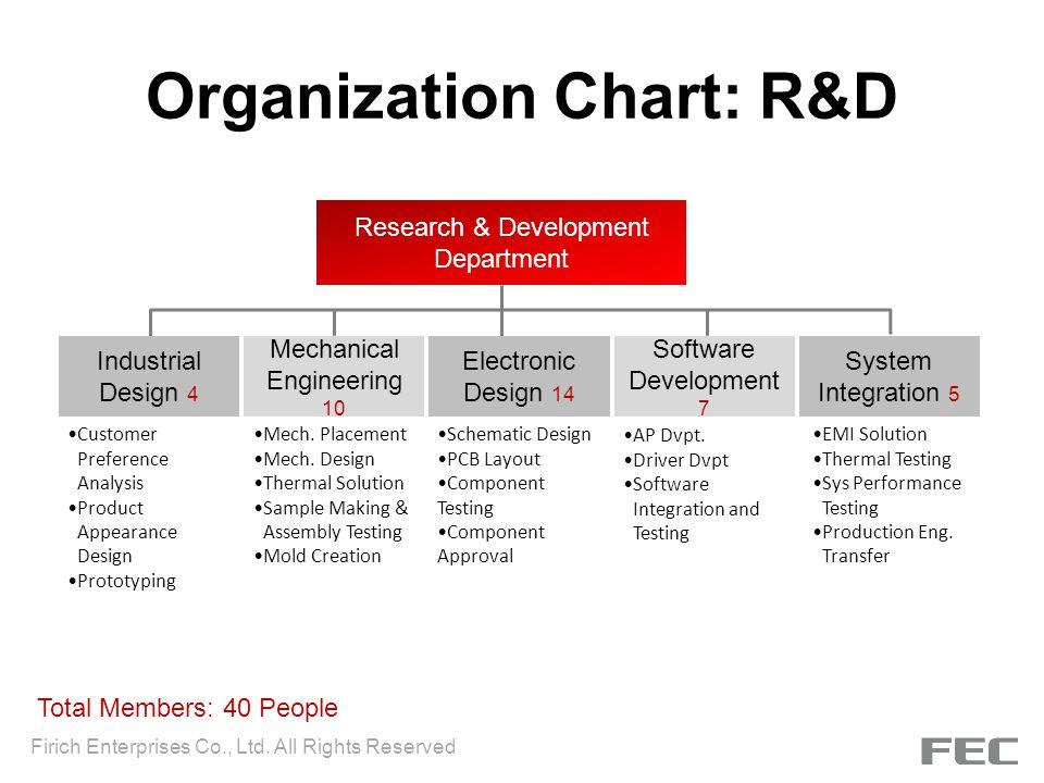 Organization Chart: R&D