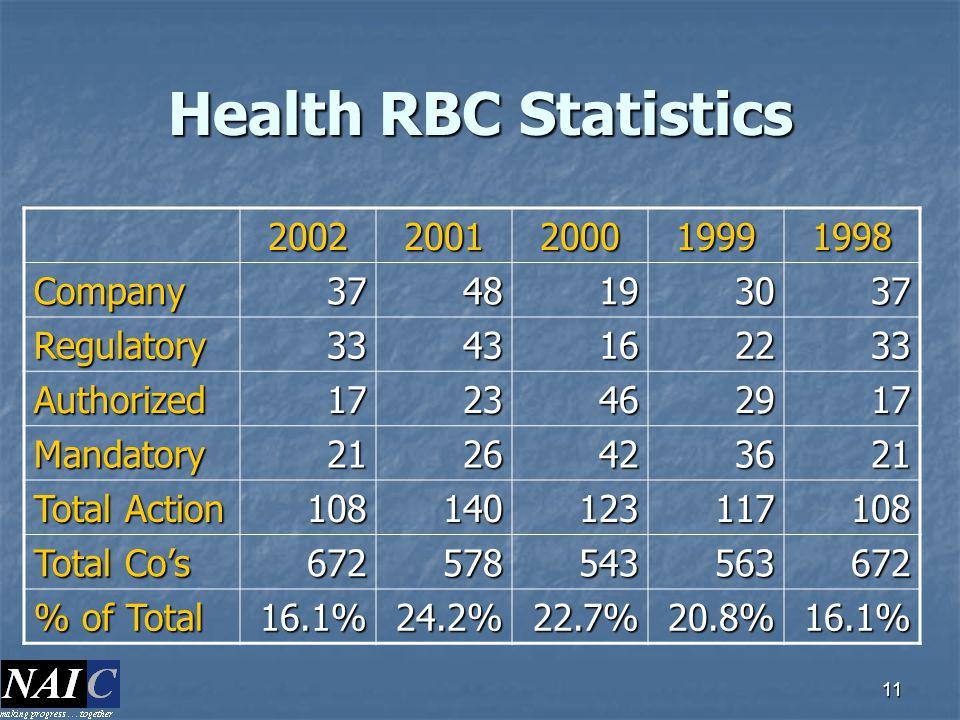 Health RBC Statistics 2002 2001 2000 1999 1998 Company 37 48 19 30