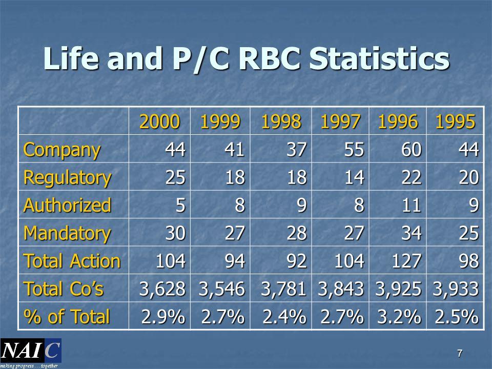 Life and P/C RBC Statistics
