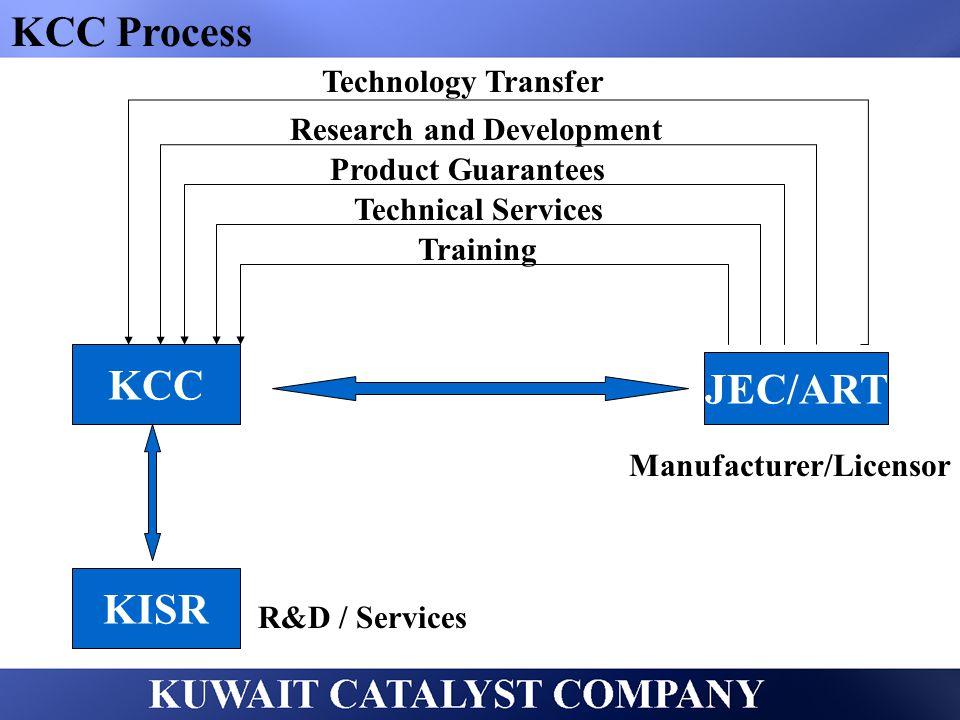 KCC Process KCC JEC/ART KISR Technology Transfer