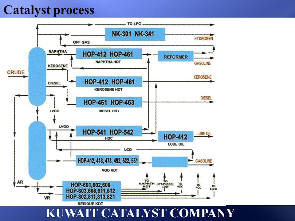 Catalyst process