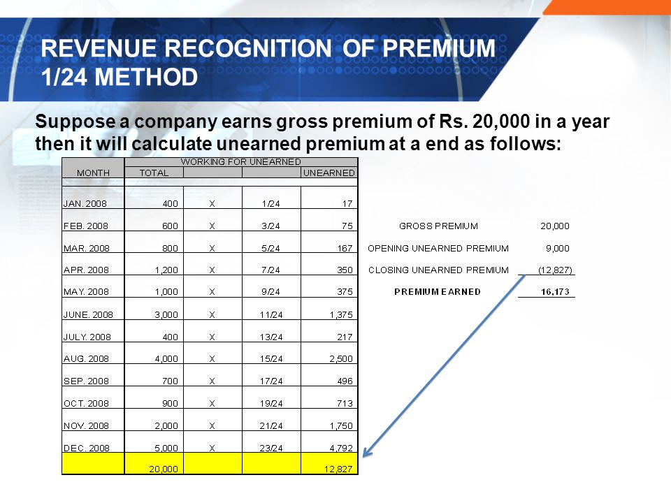 REVENUE RECOGNITION OF PREMIUM 1/24 METHOD