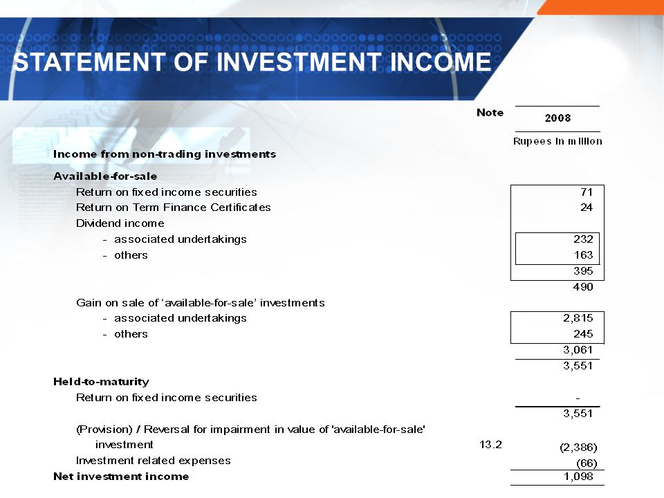 STATEMENT OF INVESTMENT INCOME