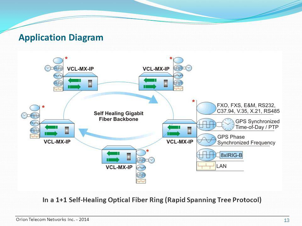 Application Diagram In a 1+1 Self-Healing Optical Fiber Ring (Rapid Spanning Tree Protocol)