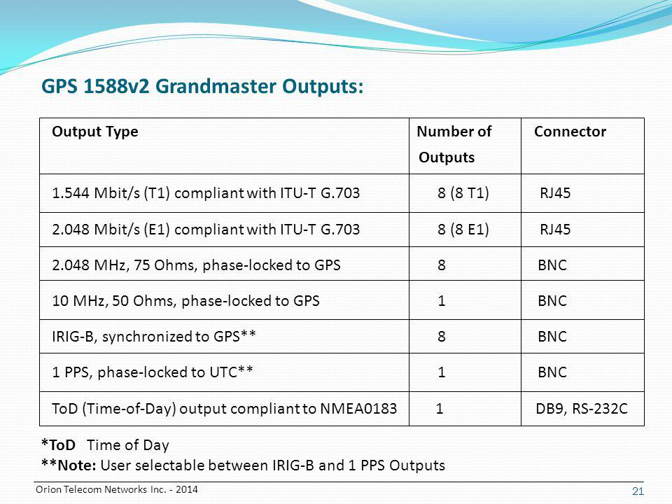 GPS 1588v2 Grandmaster Outputs: