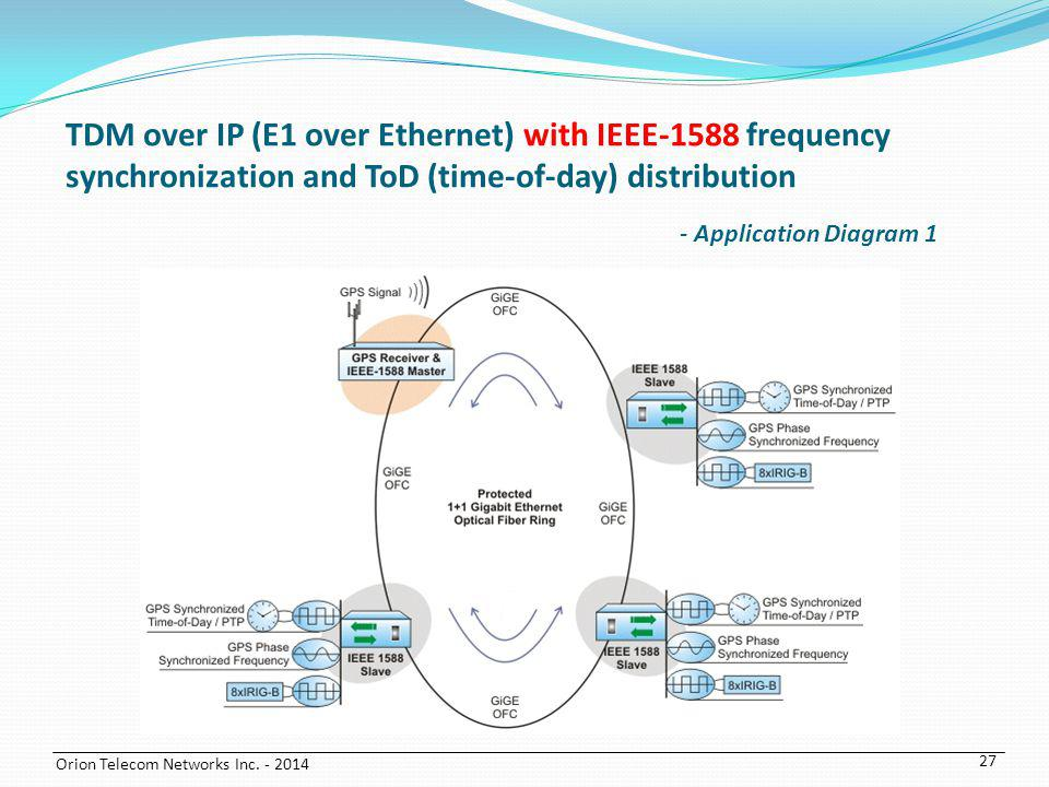 TDM over IP (E1 over Ethernet) with IEEE-1588 frequency synchronization and ToD (time-of-day) distribution