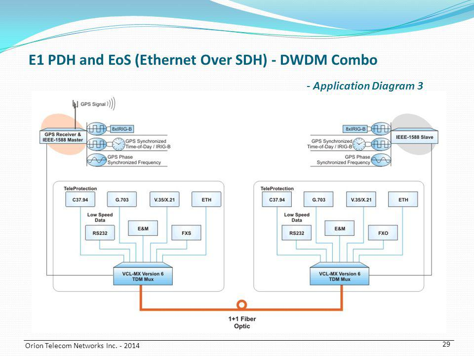 E1 PDH and EoS (Ethernet Over SDH) - DWDM Combo