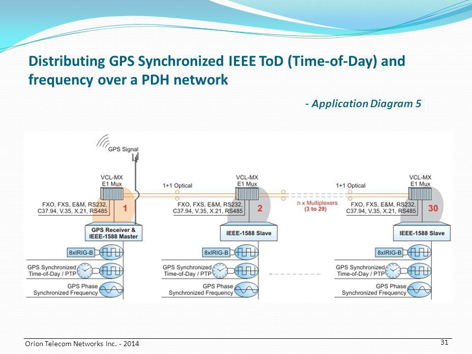 Distributing GPS Synchronized IEEE ToD (Time-of-Day) and frequency over a PDH network