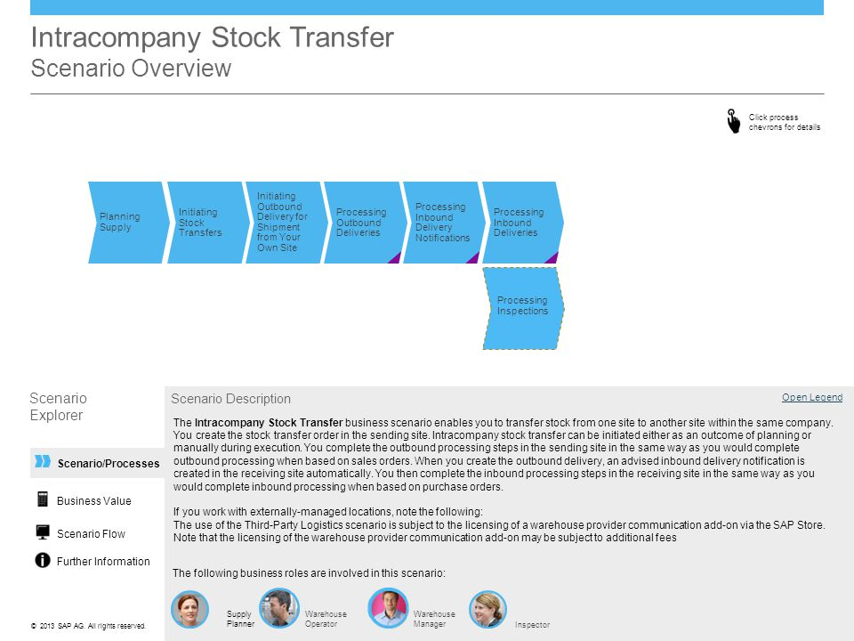 Intracompany Stock Transfer Scenario Overview