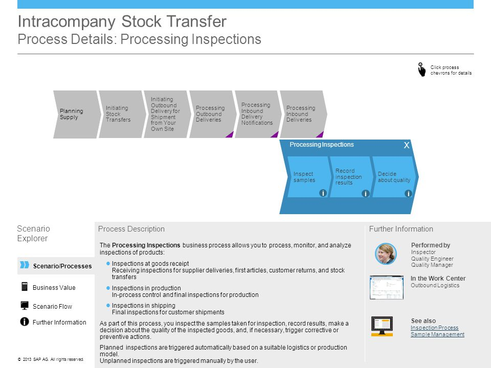 Intracompany Stock Transfer Process Details: Processing Inspections