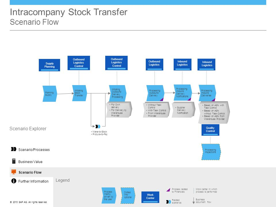 Intracompany Stock Transfer Scenario Flow