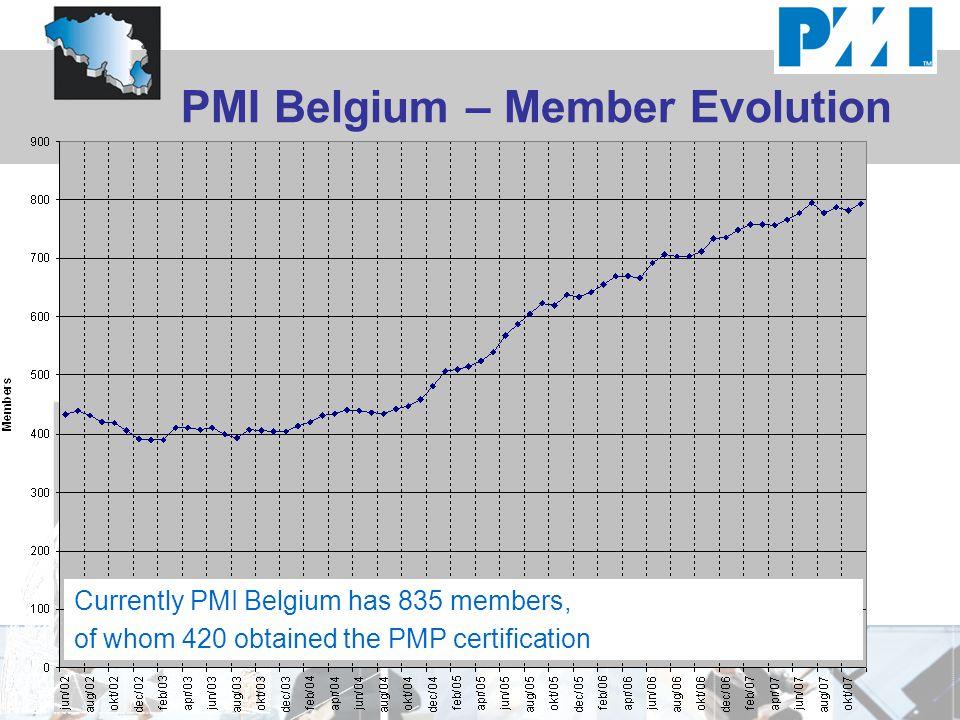 PMI Belgium – Member Evolution