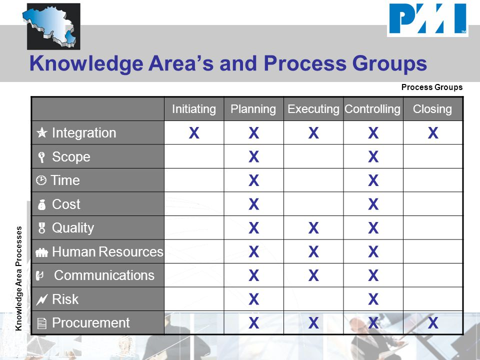 Knowledge Area's and Process Groups