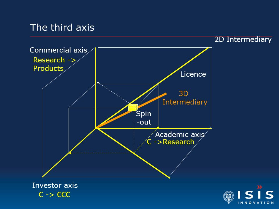The third axis 2D Intermediary Commercial axis Research -> Products