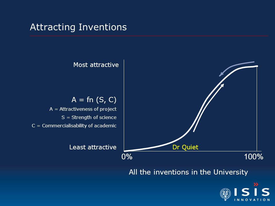 Attracting Inventions