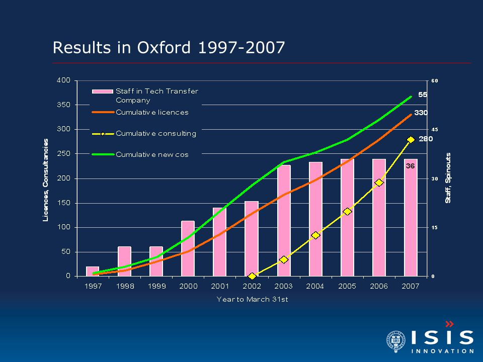 Results in Oxford 1997-2007
