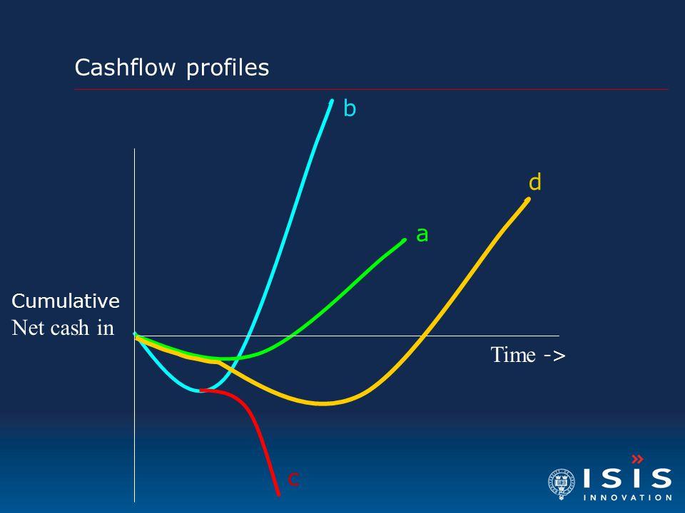 Cashflow profiles b d a Cumulative Net cash in Time -> c