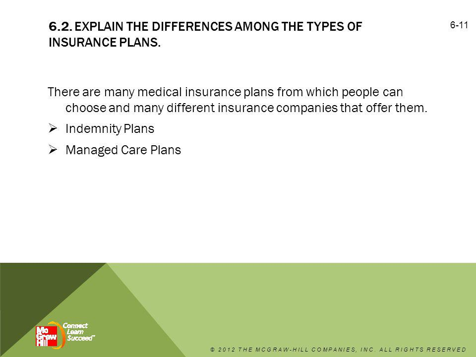 6.2. Explain the differences among the types of insurance plans.