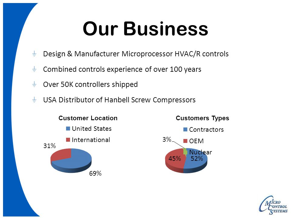 Our Business Design & Manufacturer Microprocessor HVAC/R controls
