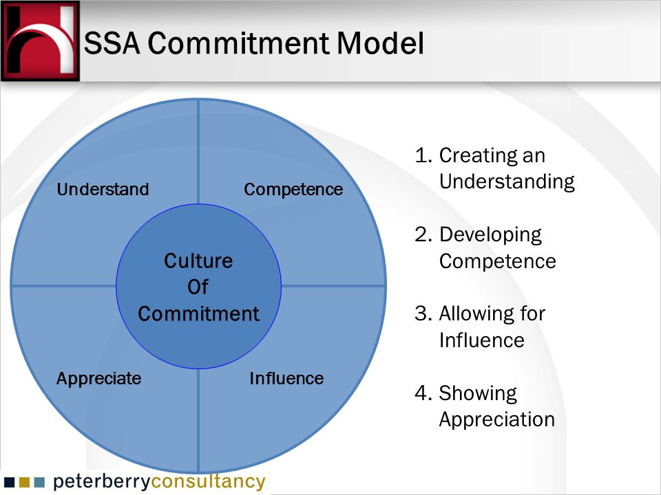 SSA Commitment Model Creating an Understanding Developing Competence