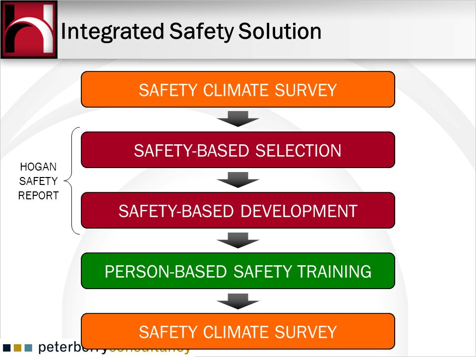 Integrated Safety Solution