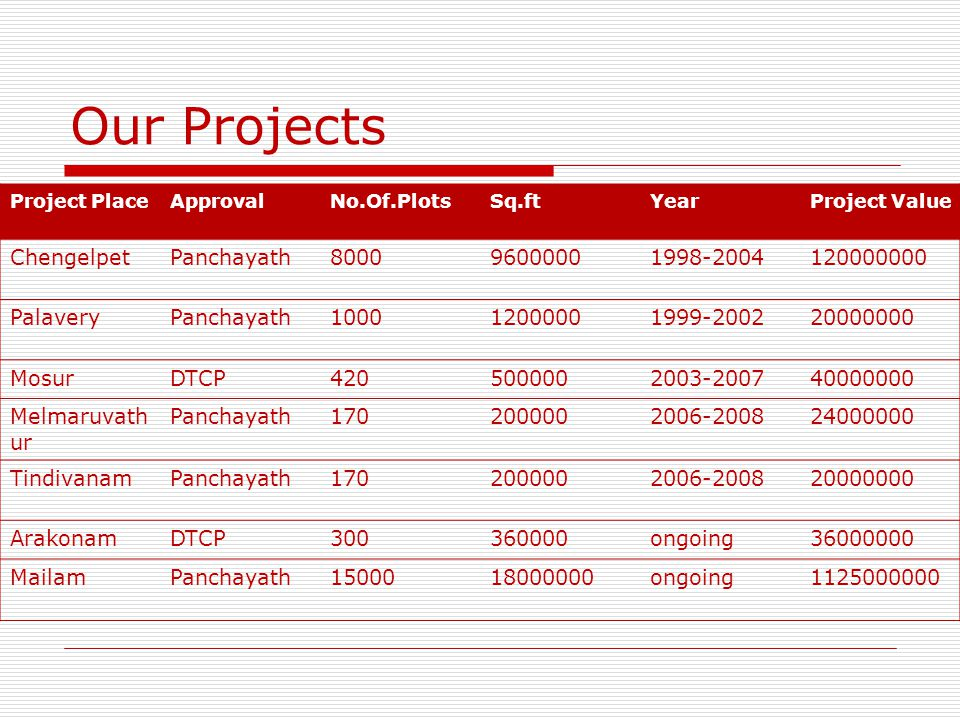 Our Projects Chengelpet Panchayath 8000 9600000 1998-2004 120000000