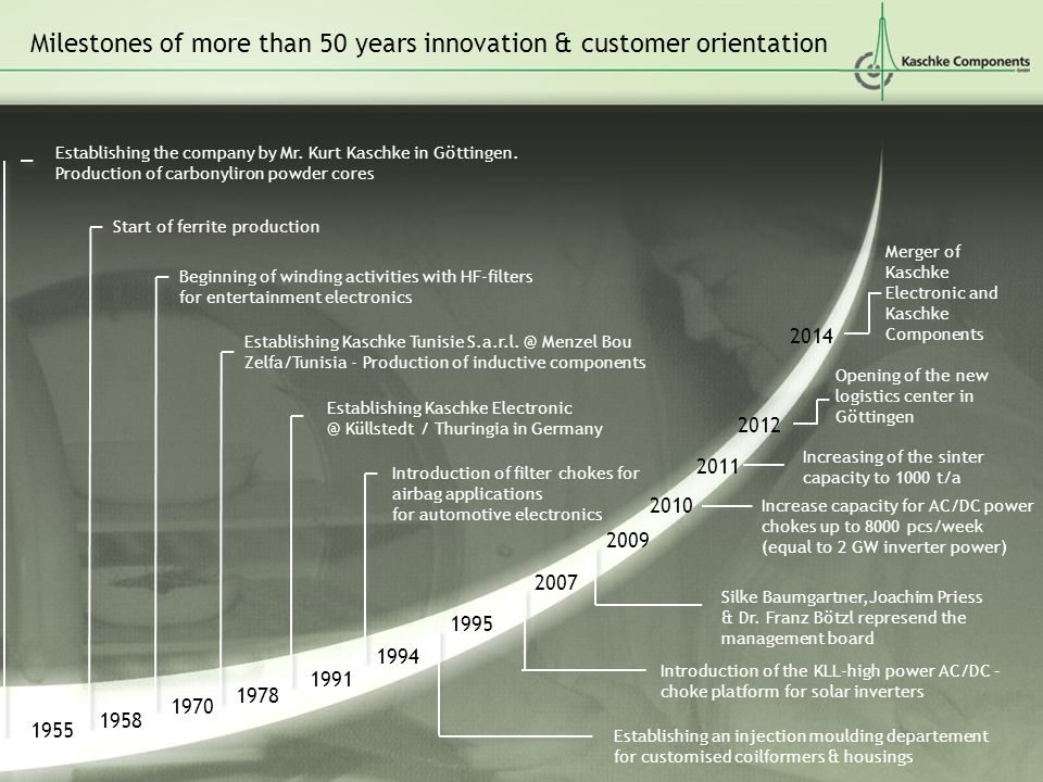 Milestones of more than 50 years innovation & customer orientation