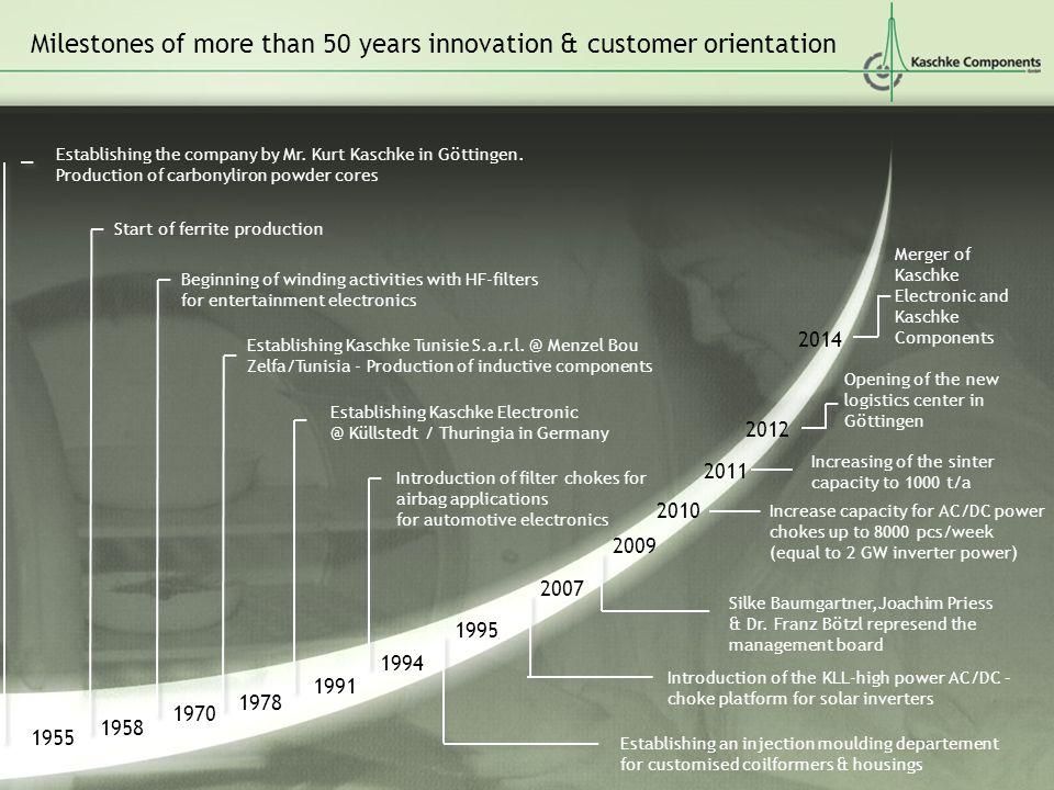 Milestones of more than 50 years innovation & customer orientation